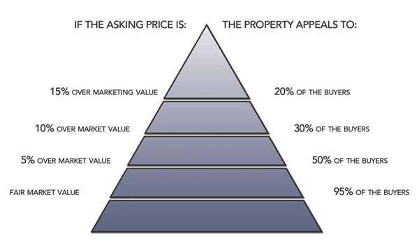 pricing-your-home-for-sale